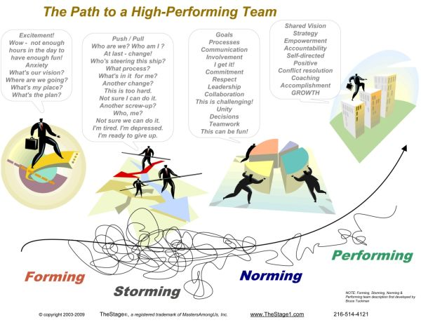 leadership and high performance teams High performance teams we will explore what it takes for a working group to become a high performance team we will see how these teams are formed and how a high.