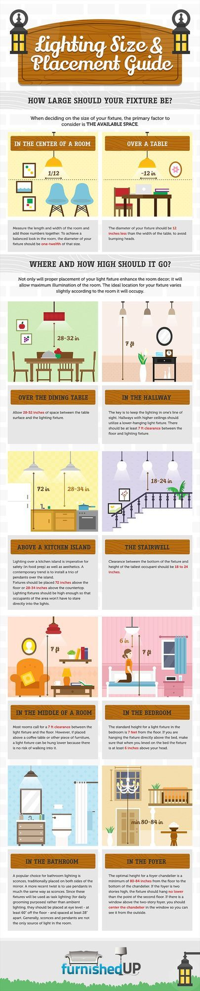 Practical Lighting Size&Placement Guide for Every Corner of the House [Infographic] (via Bloglovin.com )