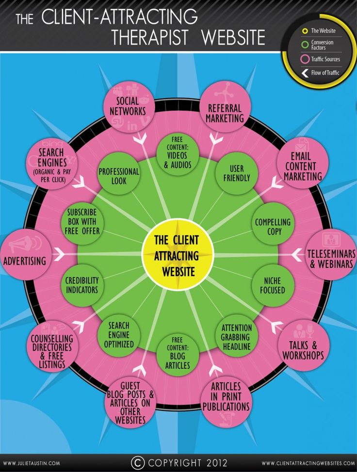 The Client Attracting Website, great infographic for counselors & therapists
