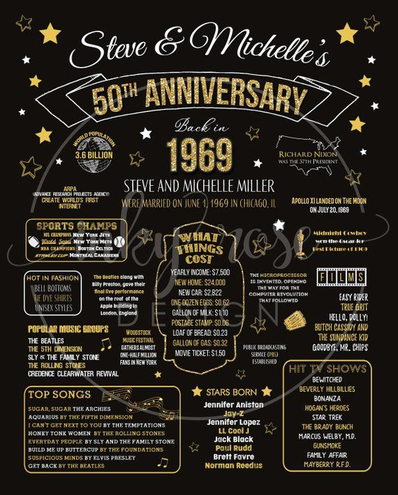 50th Anniversary Gifts For Parents Printable 50th Anniversary