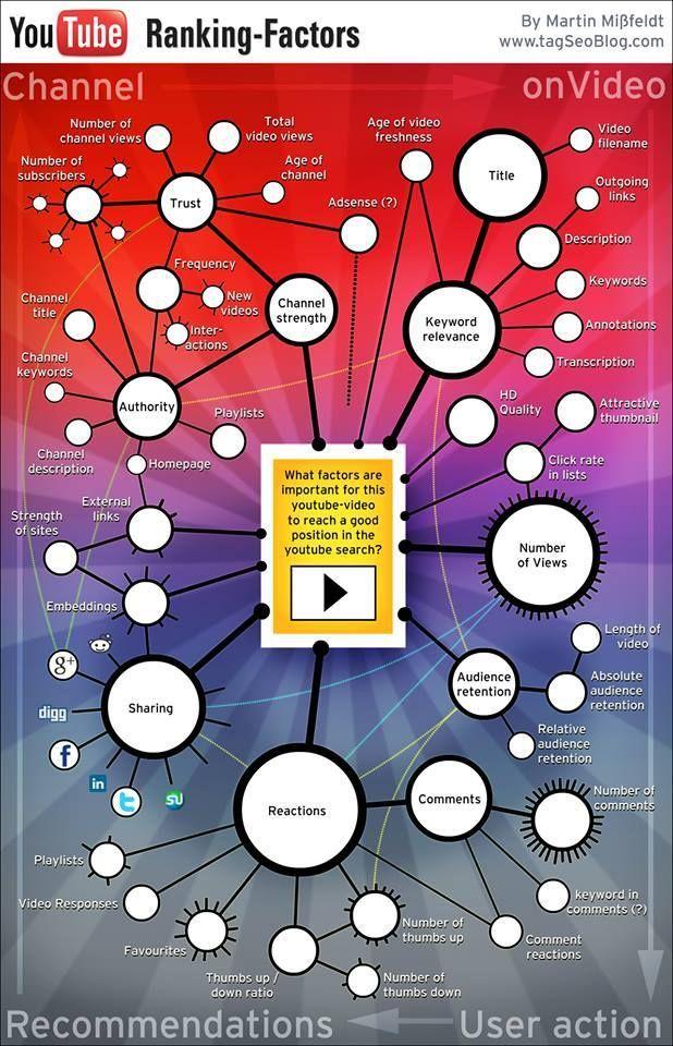 Para quem quer aumentar relevância dos vídeos no youtube  www.marketingdigital360.net