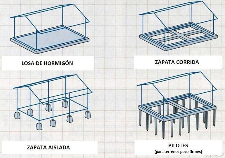 ALGUNOS TIPOS DE CIMENTACIÓN MÁS HABITUAL. +INFO en http://blog.donacasa.es/construir-una-casa/10/los-estudios-del-terreno-y-la-cimentacion/