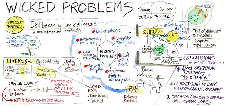 wicked problems - Google Search