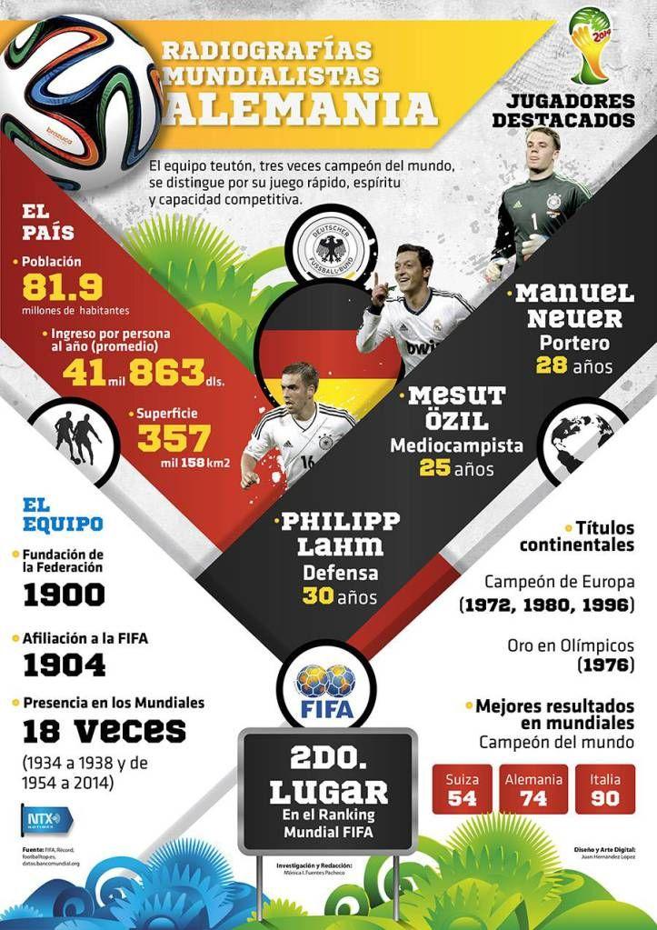 #Infografía Radiografías Mundialistas Alemania