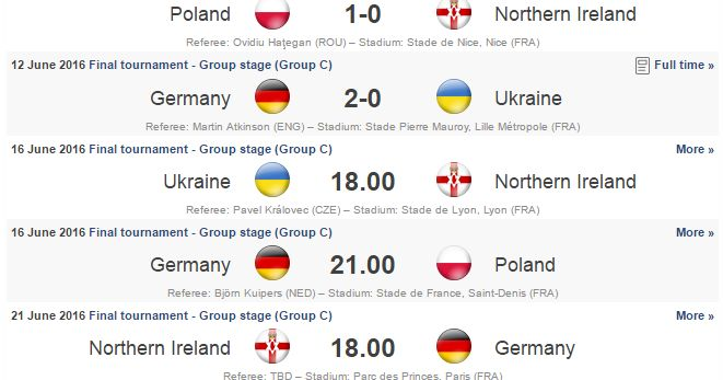 Euro 2016 Group C Fixtures Teams and Matches   Euro 2016 Qualifiers have Ended. There are 24 teams playing in euro cup 2016 tournament. Here are group c members of euro 2016!Group C Teams: Poland Northern Ireland Germany Ukraine Euro 2016 Group C Fixtures:  12 June 2016  Poland1-0 Northern Ireland   12 June 2016  Germany 2-0 Ukraine   16 June 2016  Ukraine vs Northern Ireland  16 June 2016  Germany vs Poland  21 June 2016  Northern Ireland vsGermany  21 June 2016  Ukraine vs Poland  EURO…