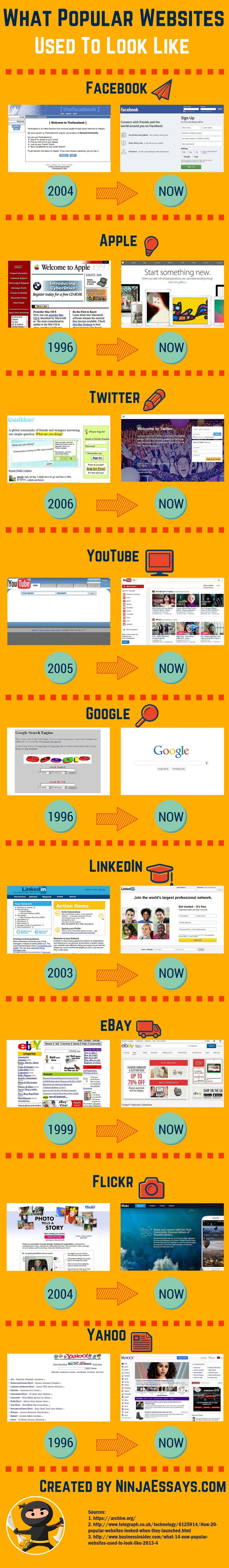 The First and Current Appearance of Popular Websites