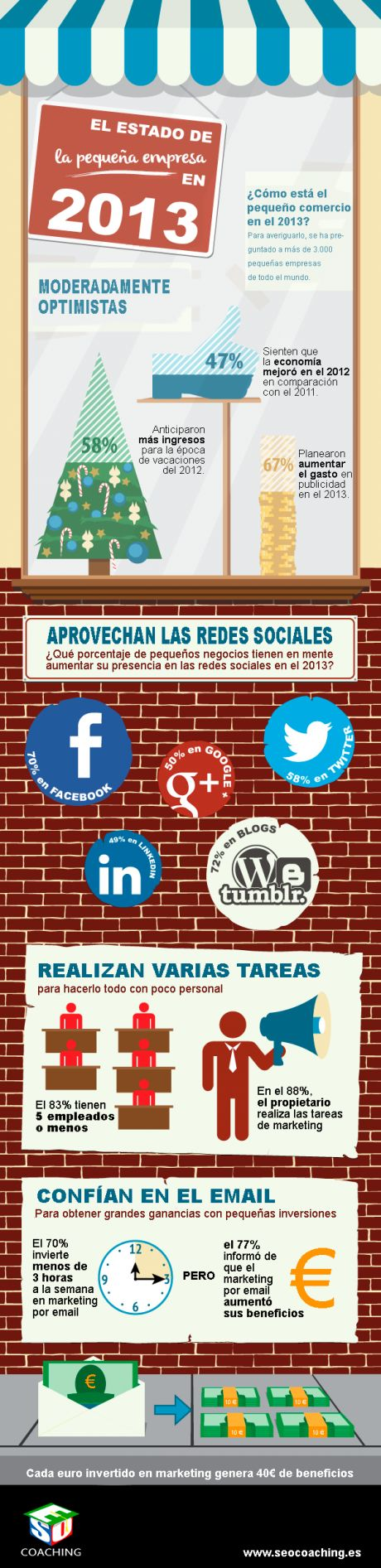 La pequeña empresa se mantiene a flote gracias a las estrategias de #marketingonline. El #socialmedia y el #marketingporemail son pilares básicos en su plan de #marketingdigital. #infografia @seocoaching360