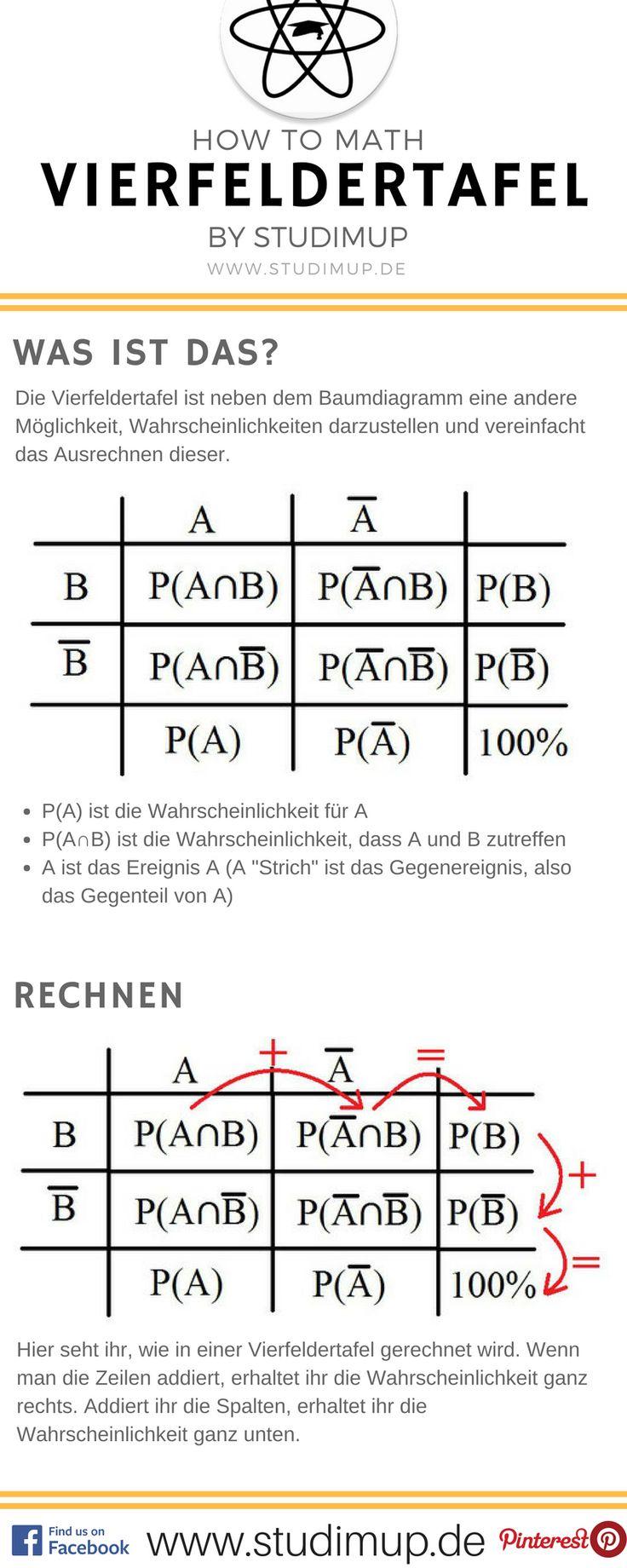Vierfeldertafel im Mathe Spickzettel einfach erklärt. Studimup hilft euch in Mathe für die Schule!