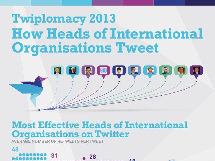 Twiplomacy 2013: How Heads of International Organisations Tweet