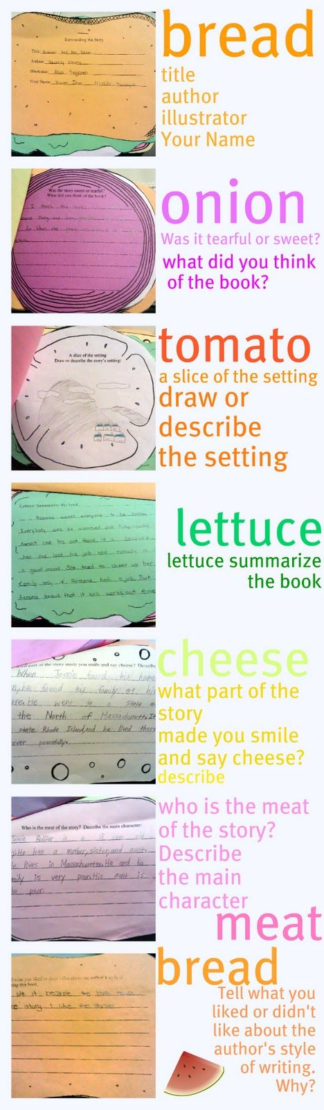 Useful ideas for what students can write about in the different layers of their sandwich book report projects.