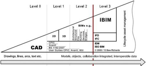 BRE Group: About BIM