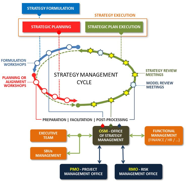 Best Strategy Management Shared Knowledge Images On