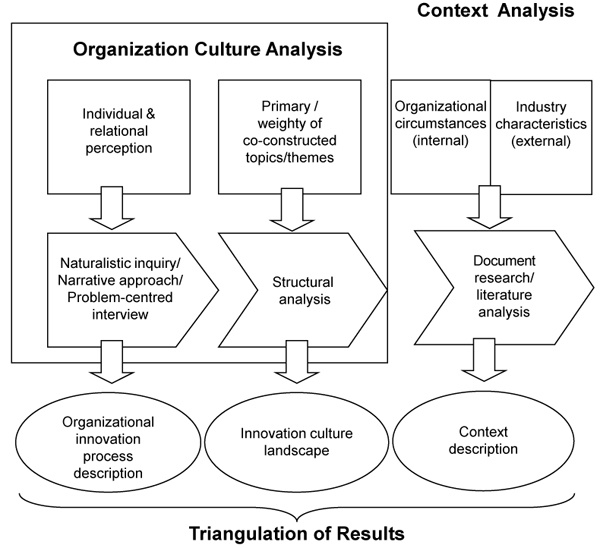 76 best images about Qualitative and Mixed Method Research on ...