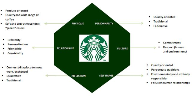marketing concept of starbucks Strong market position and global brand recognition: starbucks has a  significant  further build and retain customer loyalty, by building on beta  concept of.