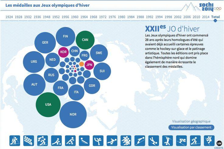 Les médailles aux Jeux olympiques d'hiver - La Croix  #html5