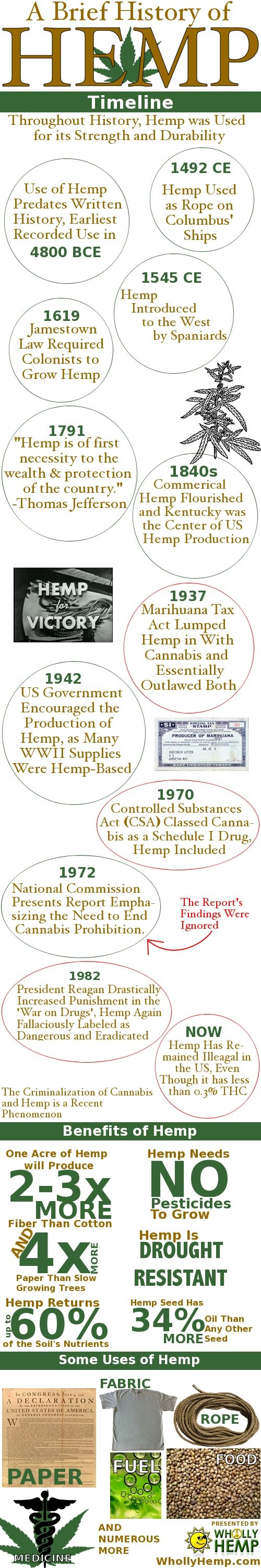A Brief History of Hemp