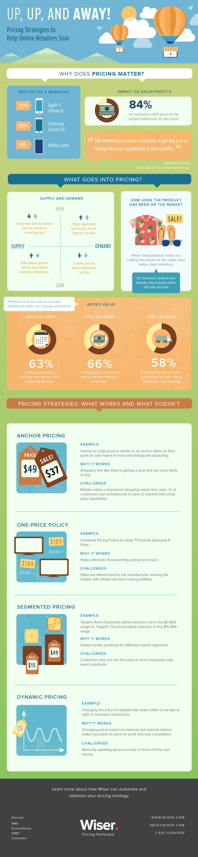 Up,Up, and Away: Pricing Strategies to Help Online Retailers Soar