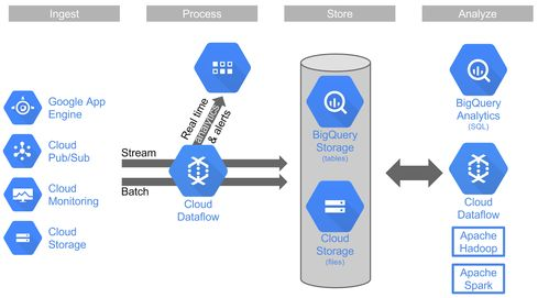 Google expands the capabilities of its BigQuery system to allow real-time data stream processing and event analysis.