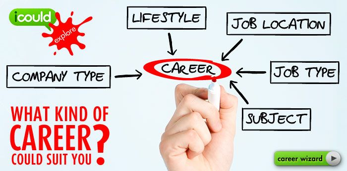 how to decide on a career quiz