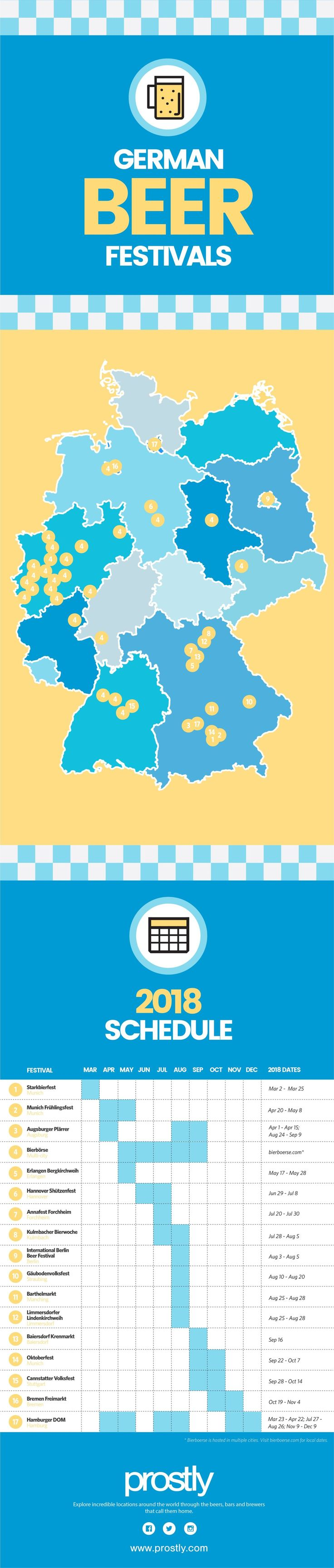 2018 German Beer Festival Guide and Infographic - Prostly