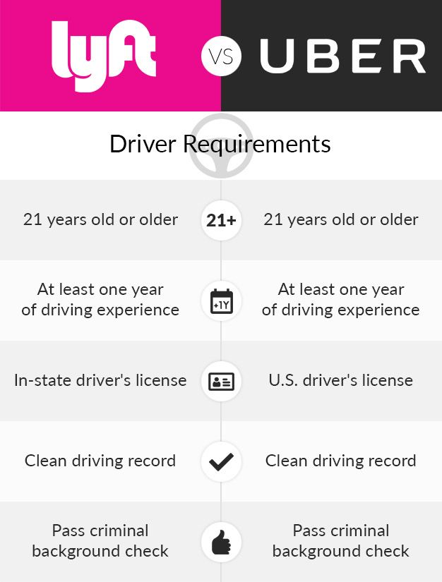 Get 770 By Driving With Lyft In New Jersey Apply Here And Give