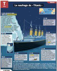Fiche exposés : Le naufrage du « Titanic »