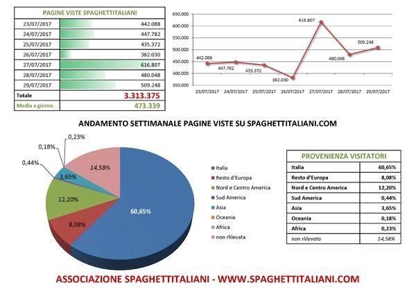 Andamento settimanale pagine viste su spaghettitaliani.com dal giorno 23/07/2017 al giorno 29/07/2017
