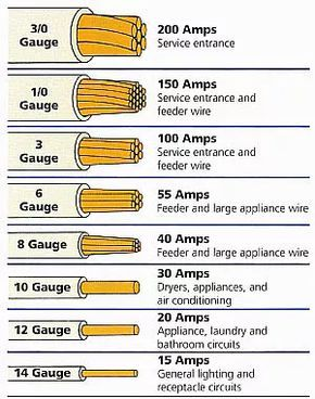electrical wire gauge chart led light pinterest electrical