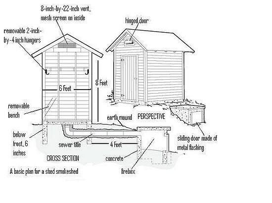 This site offers different types of smokehouses and for Old fashioned house plans
