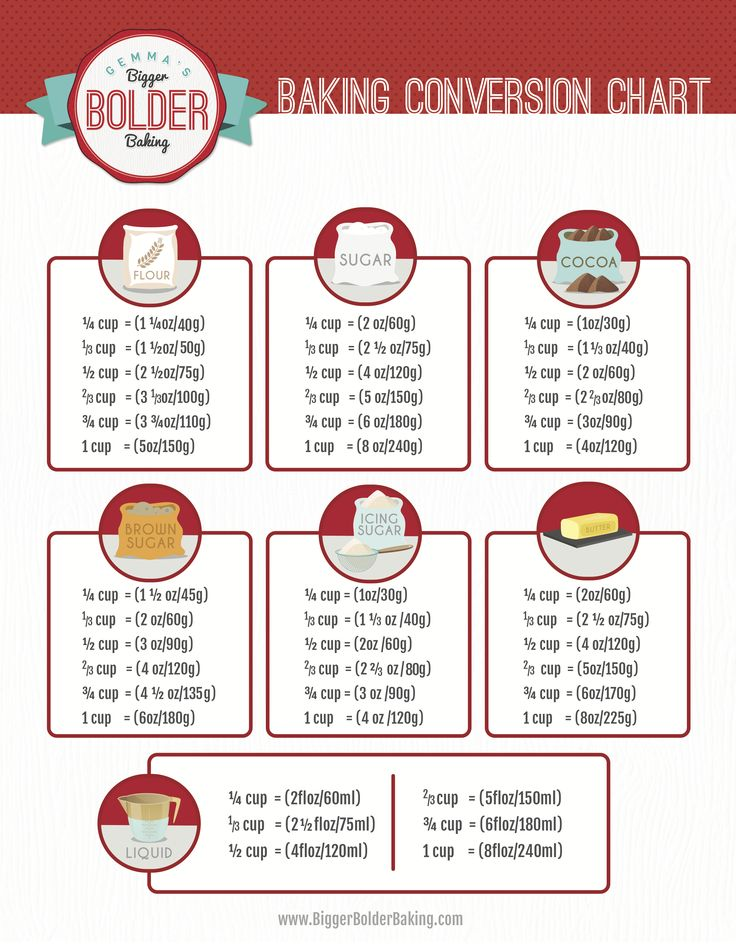 The 25 Best Weight Conversion Chart Ideas On Pinterest
