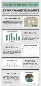 Choosing the Best Graph