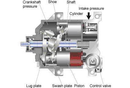 One-Way Swash Plate Externally Controlled Type Compressor (Toyota)