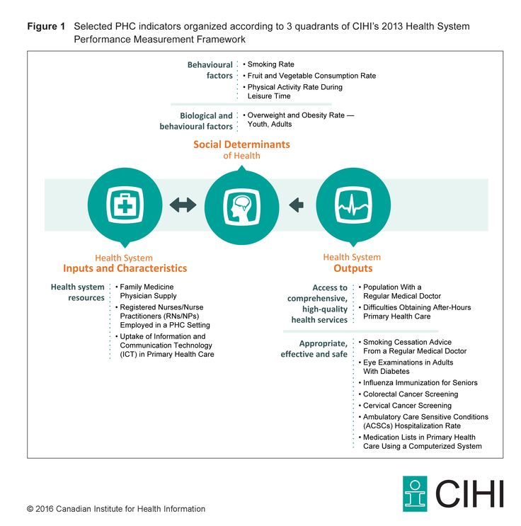 performance measurement in health care sector This article presents the results of an evaluation of health care performance  public sector  to improving health care quality performance measurement and.
