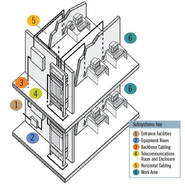 The Six Subsystems of a Structured Cabling System