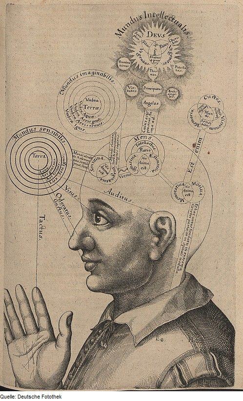from Theosophie & Philosophie & Judentum & Kabbala, by Robert Fludd, 1621