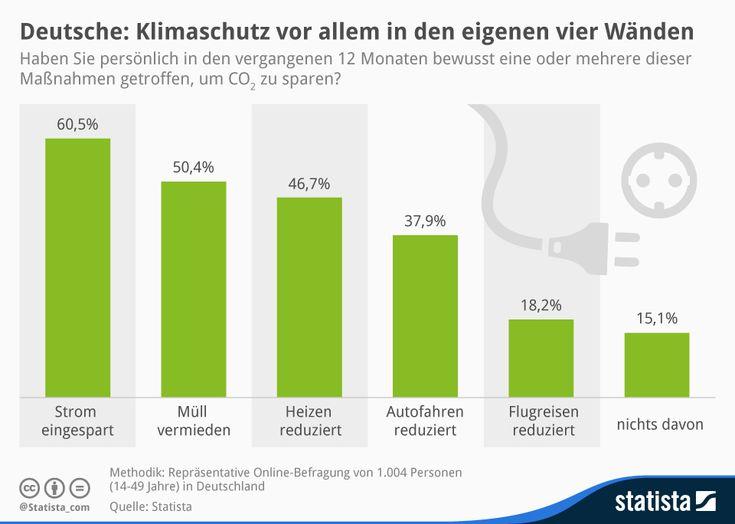 Infografik: Wie Deutschlands Bürger das Klima schützen wollen | Statista