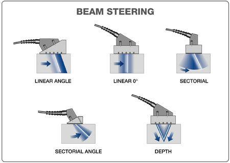 Beam Steering |