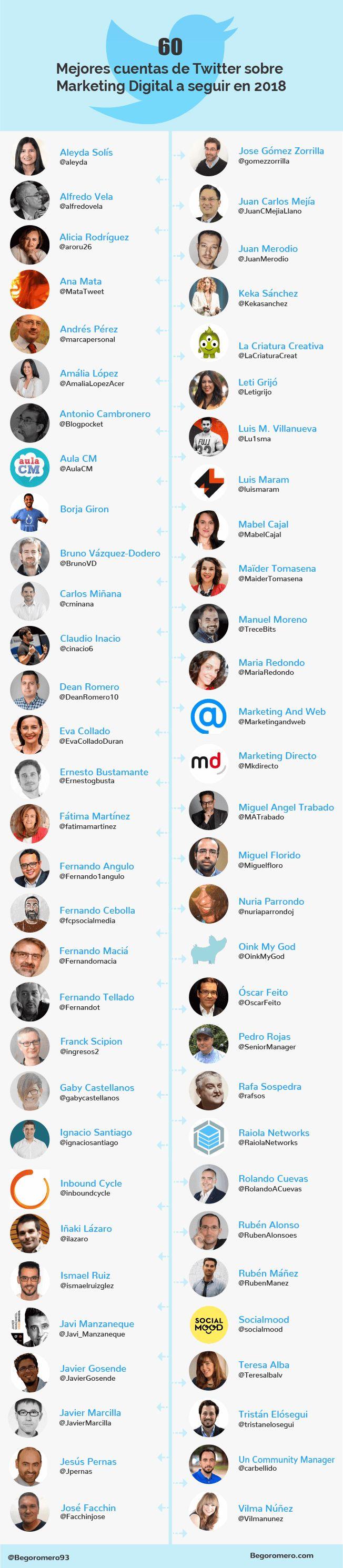 60 mejores cuentas de Twitter sobre Marketing (en español) #infografia