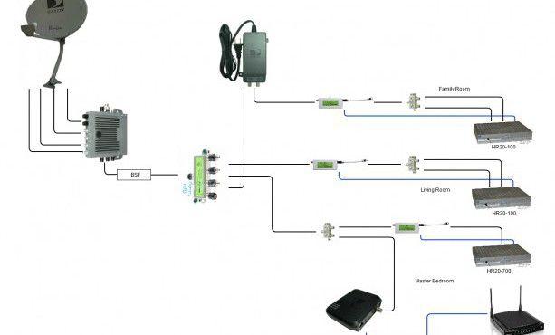Complete Zongshen 200Cc Wiring Diagram 200Cc Lifan Wiring Diagram - YouTube  - Aznakay | Satellite dish, Direct tv satellite dish, DirectvPinterest