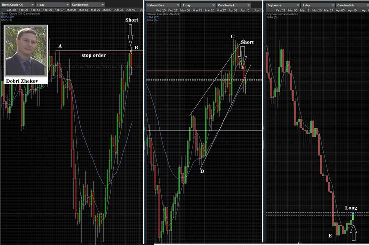 Where am iat this moment. I have three positions. I am short with NG and Brent Crude, and ...