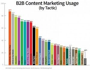 B2B content marketing usage by tactic 300x235 CMI MarketingProfs report reveals B2B content marketing confusion