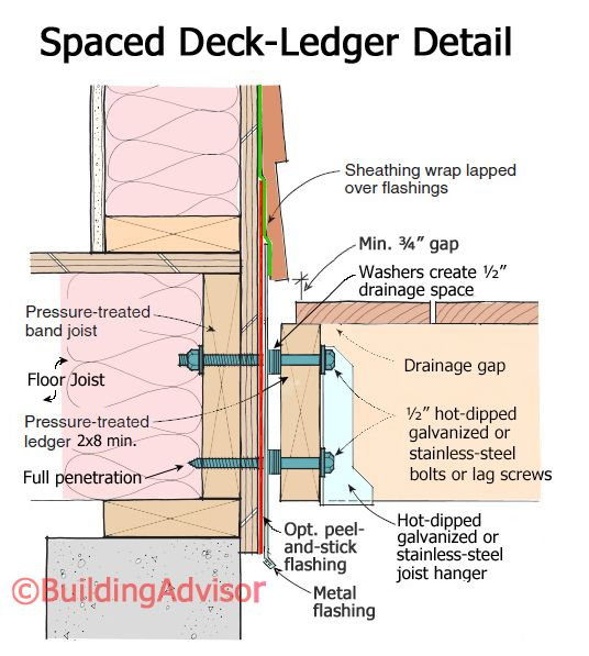 Spaced Deck Ledger Detail Deck Pinterest