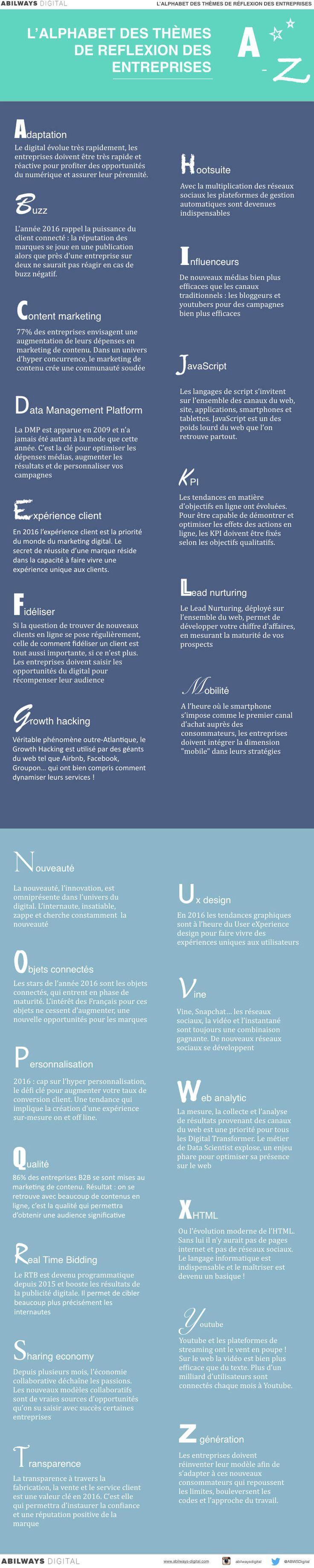 Alphabet des thèmes de réflexion des entreprises