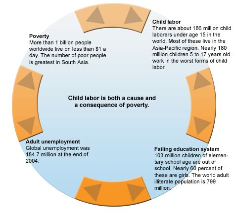 A lot of information can be found on the link between child labour and poverty. This picture shows that it is both a cause and a consequence of poverty.