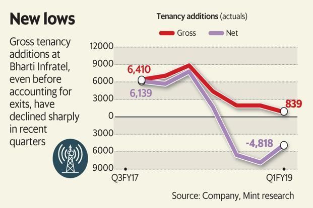 Graphic Mint Is Consolidation Among Telcos A Good Or Bad Thing