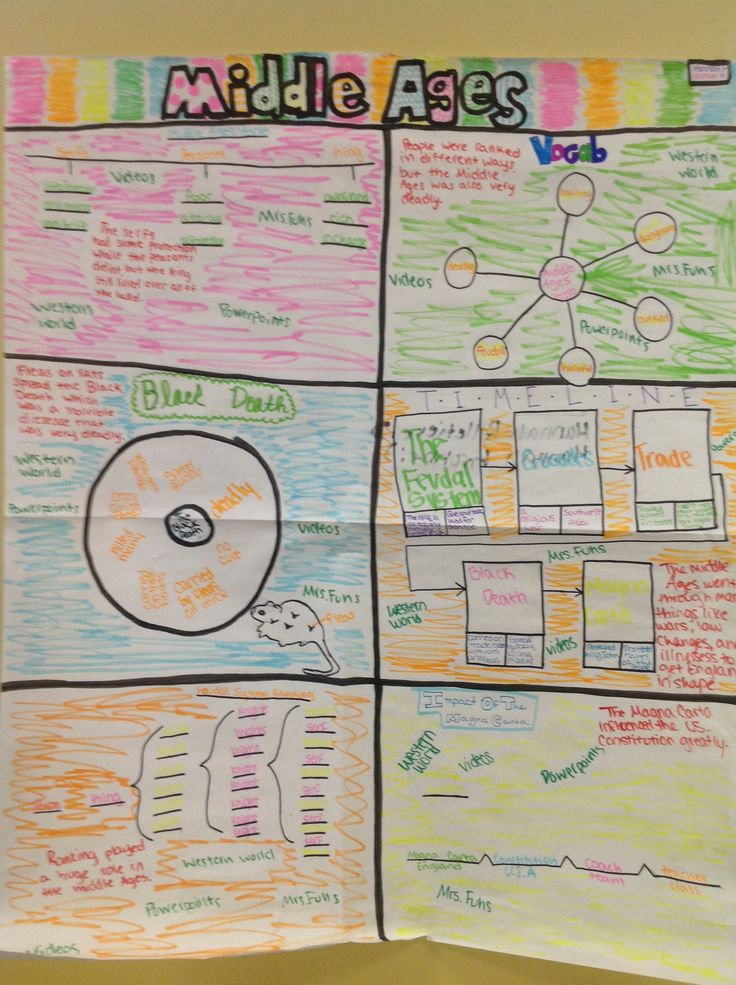 Thinking Maps In Middle School