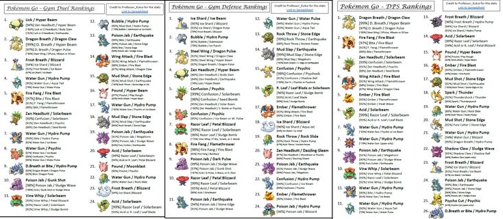 Image result for pokemon go gym battle chart