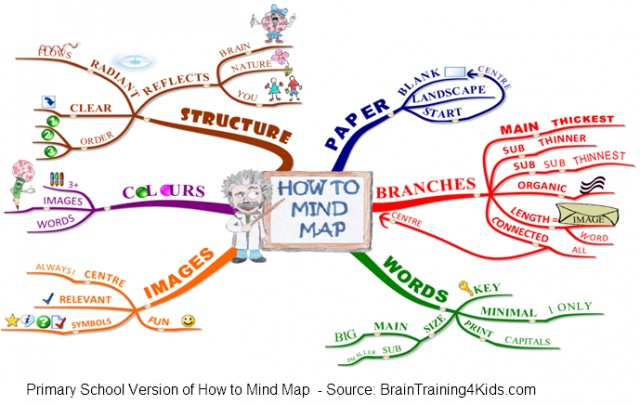 """How to Mind Map Laws"" for Kids (primary school students)"