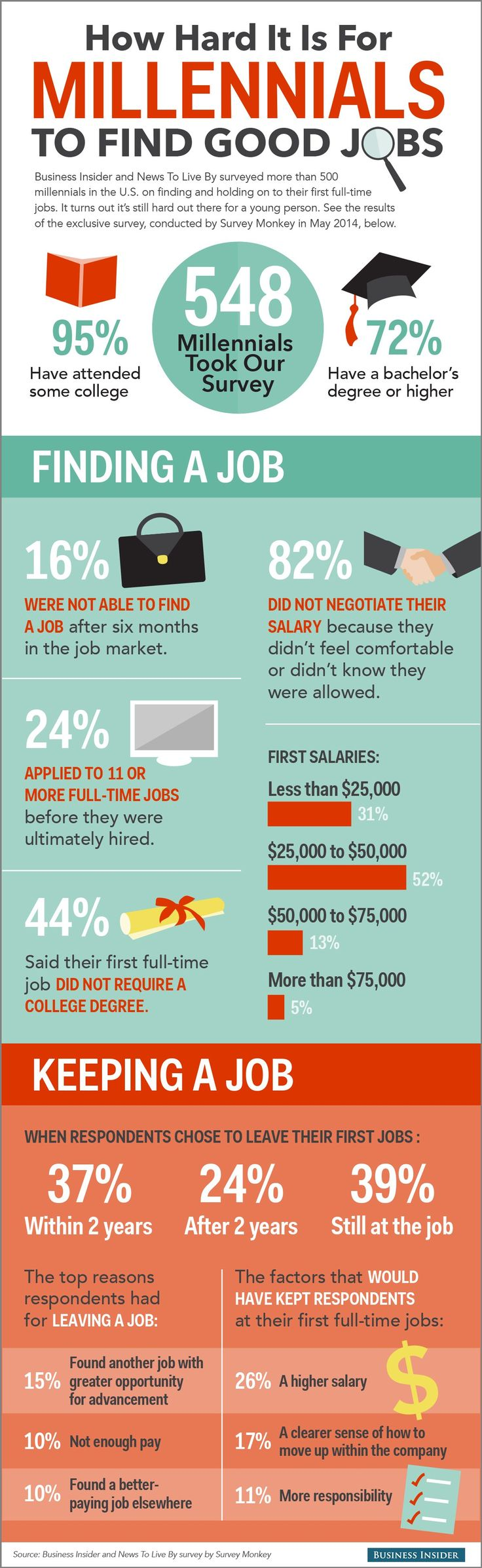 How hard it is for millennials to find jobs.