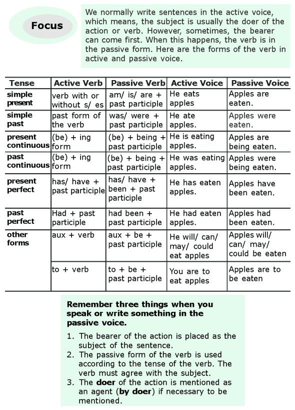 Best 25+ Active and passive voice ideas on Pinterest The active - active resume verbs